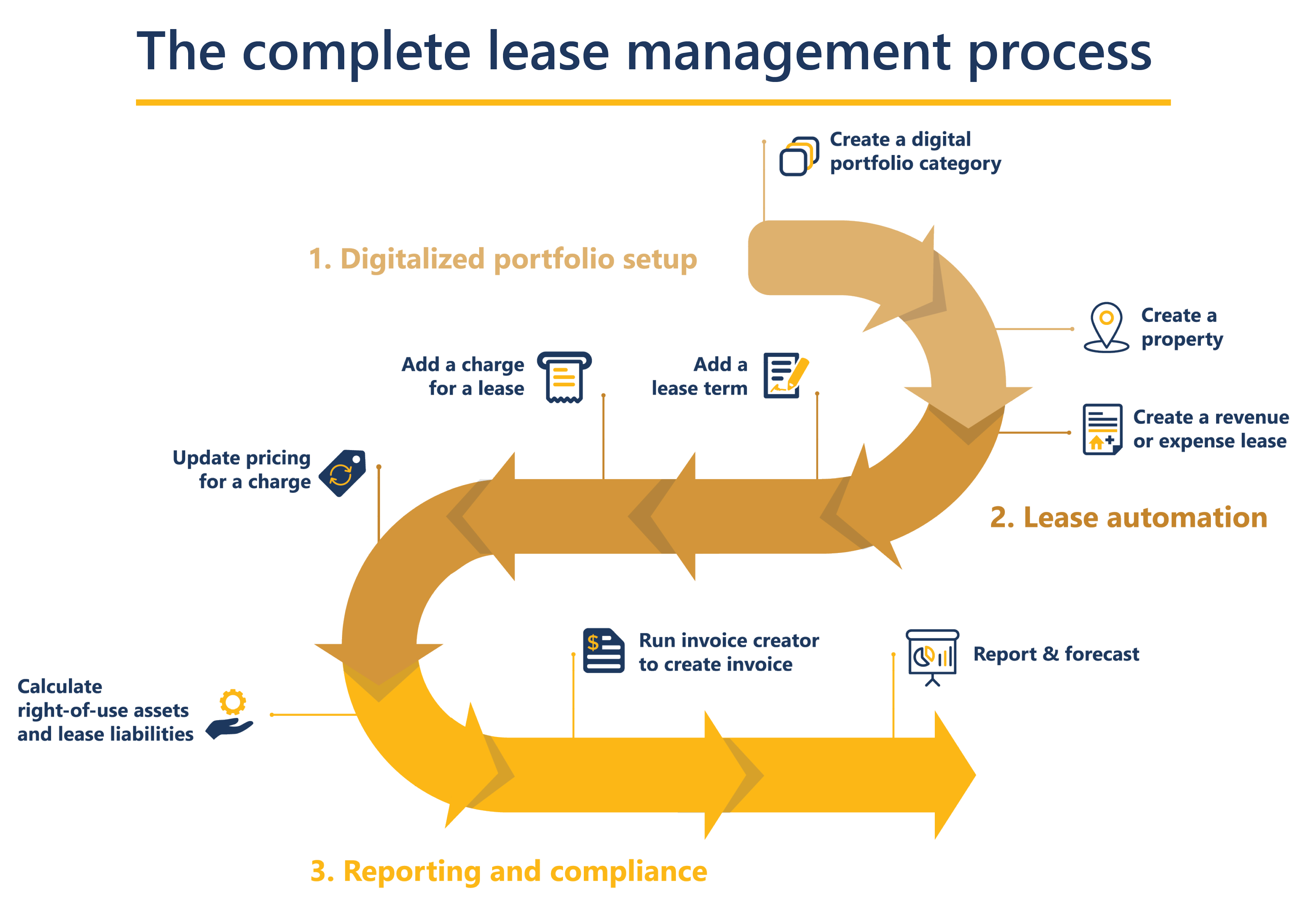 the complete lease management process
